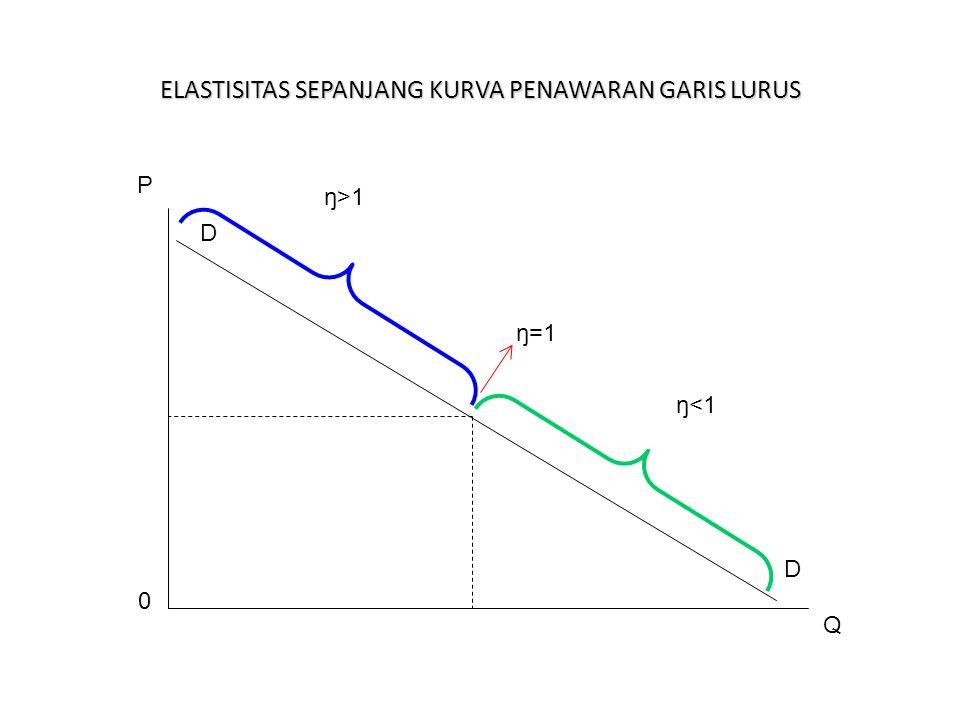 D ELASTISITAS SEPANJANG KURVA PENAWARAN GARIS LURUS ŋ>1 ŋ=1 ŋ<1 P 0 Q D