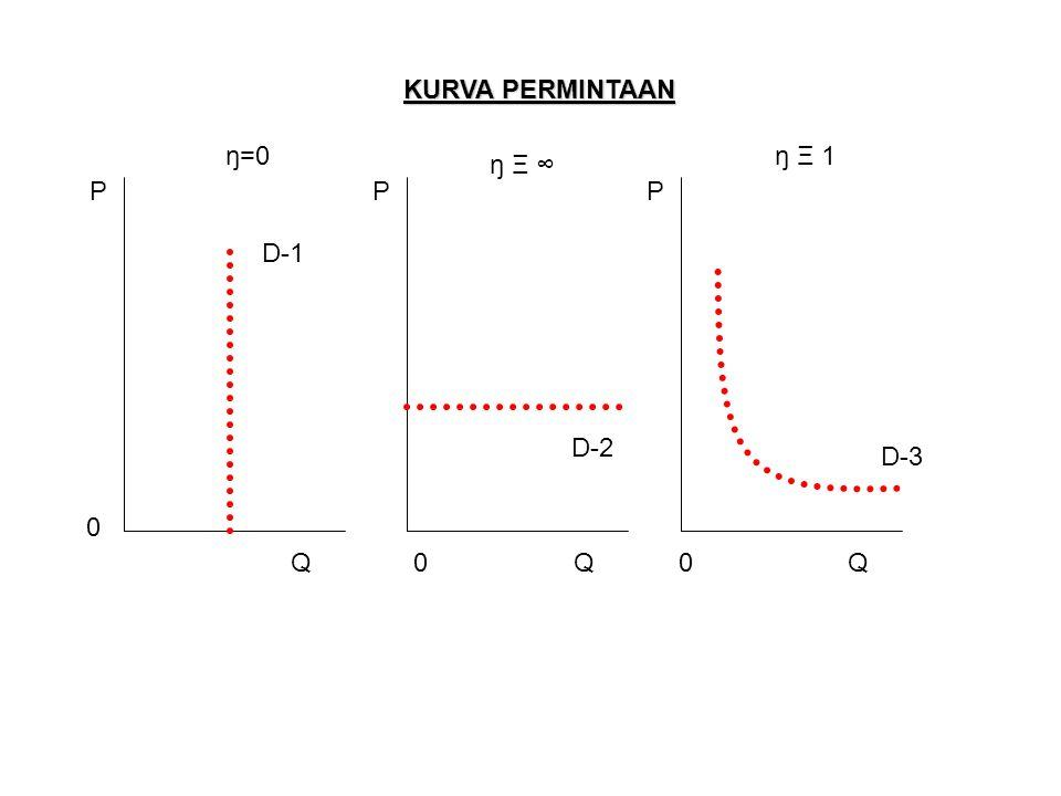 KURVA PERMINTAAN ŋ=0 ŋ Ξ ∞ ŋ Ξ 1 D-1 D-2 D-3 P 0 Q P 0Q P 0Q