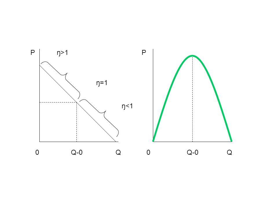 ŋ>1 ŋ=1 ŋ<1 0 P Q-0Q0 P Q