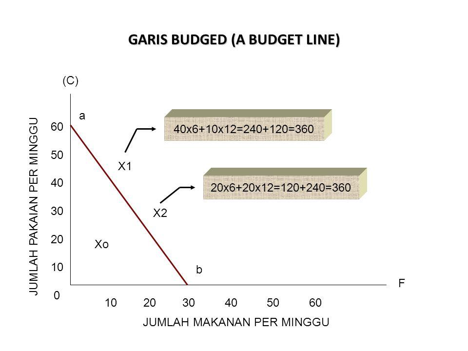 GARIS BUDGED (A BUDGET LINE) 10 20 30 40 50 60 60 50 40 30 20 10 0 JUMLAH PAKAIAN PER MINGGU JUMLAH MAKANAN PER MINGGU X1 X2 20x6+20x12=120+240=360 40