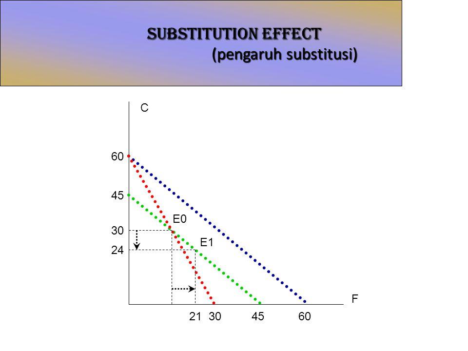 SUBSTITUTION EFFECT (pengaruh substitusi) C F E0 E1 304560 30 24 45 60 21