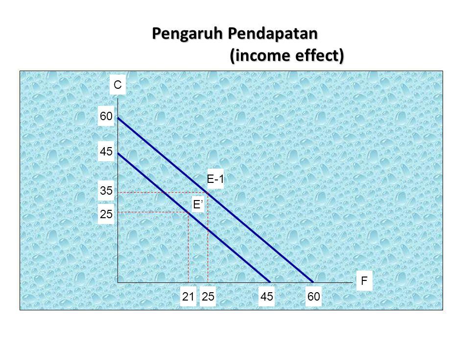 Pengaruh Pendapatan (income effect) C F E-1 E' 60 45 35 25 21254560
