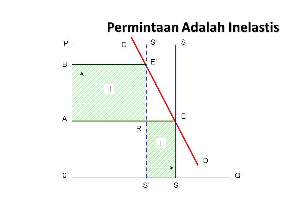 Permintaan Adalah Inelastis P B A 0 S'S R II I E' D S'S E Q D