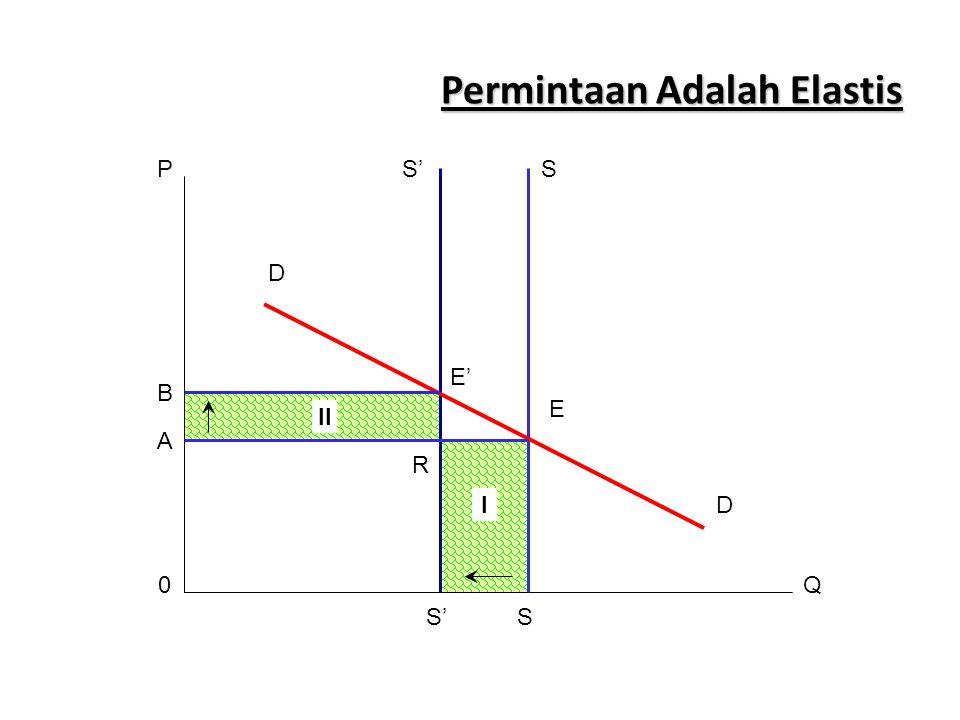 Permintaan Adalah Elastis SS'P E E' D D R A B 0 S'S I II Q