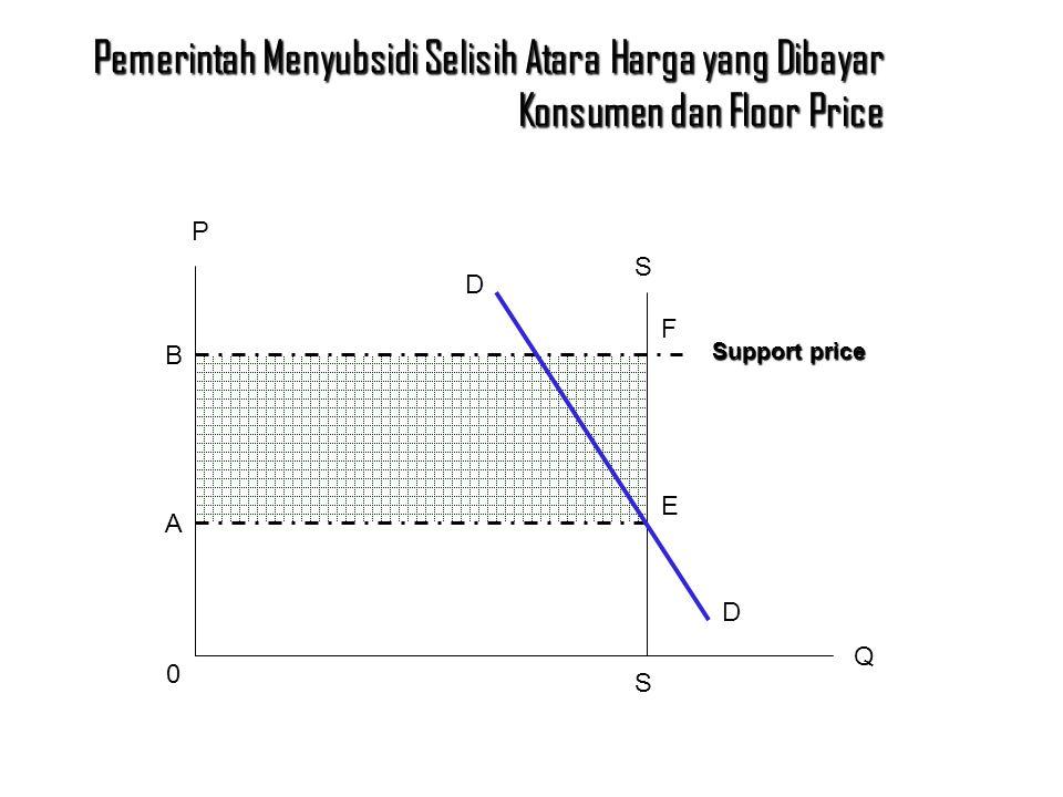 Pemerintah Menyubsidi Selisih Atara Harga yang Dibayar Konsumen dan Floor Price P Q B A 0 D D S F E S Support price