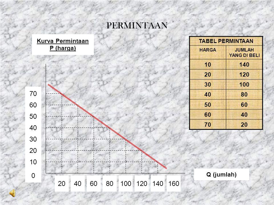 P P-1 P-2 P-3 P-4 0 R-4 R-1 R-2 = R-3 JUMLAH PENGELUARAN (hasil penjualan) E>1 E=1 E<1