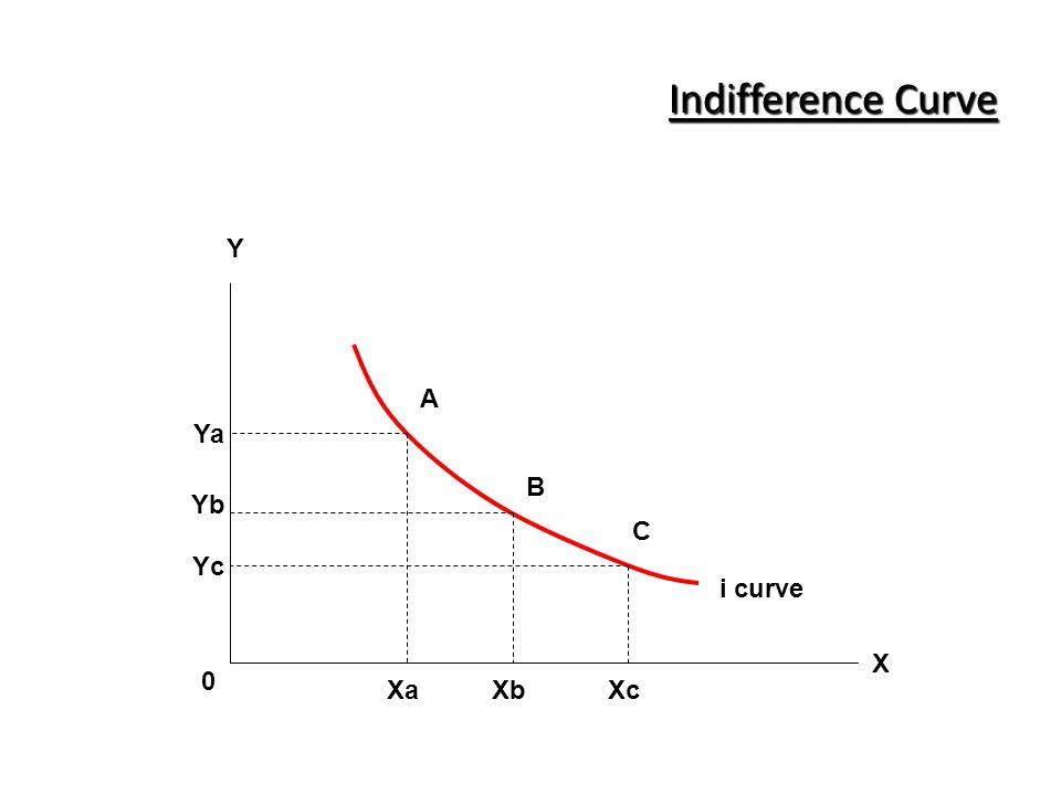 Indifference Curve A B C Y 0 X Ya Yb Yc XaXbXc i curve