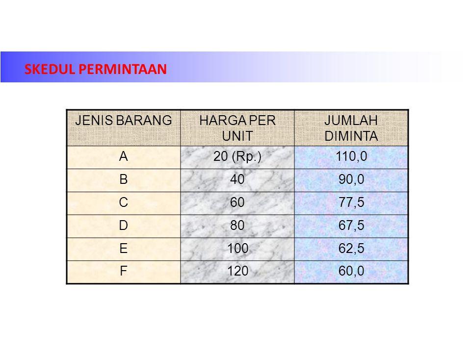 SKEDUL PERMINTAAN JENIS BARANGHARGA PER UNIT JUMLAH DIMINTA A20 (Rp.)110,0 B4090,0 C6077,5 D8067,5 E10062,5 F12060,0