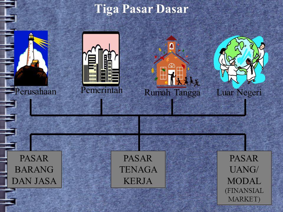 Tiga Pasar Dasar Pemerintah Perusahaan Rumah TanggaLuar Negeri PASAR BARANG DAN JASA PASAR TENAGA KERJA PASAR UANG/ MODAL (FINANSIAL MARKET)