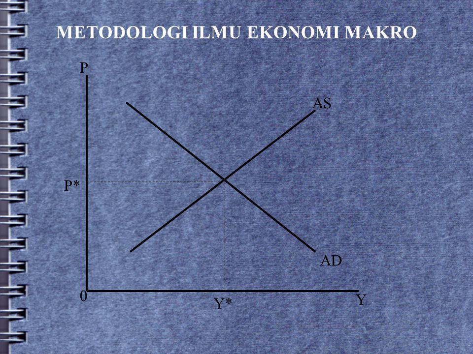 METODOLOGI ILMU EKONOMI MAKRO AS AD P Y 0 P* Y*