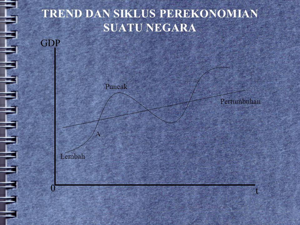TREND DAN SIKLUS PEREKONOMIAN SUATU NEGARA GDP 0 t Pertumbuhan Lembah A Puncak