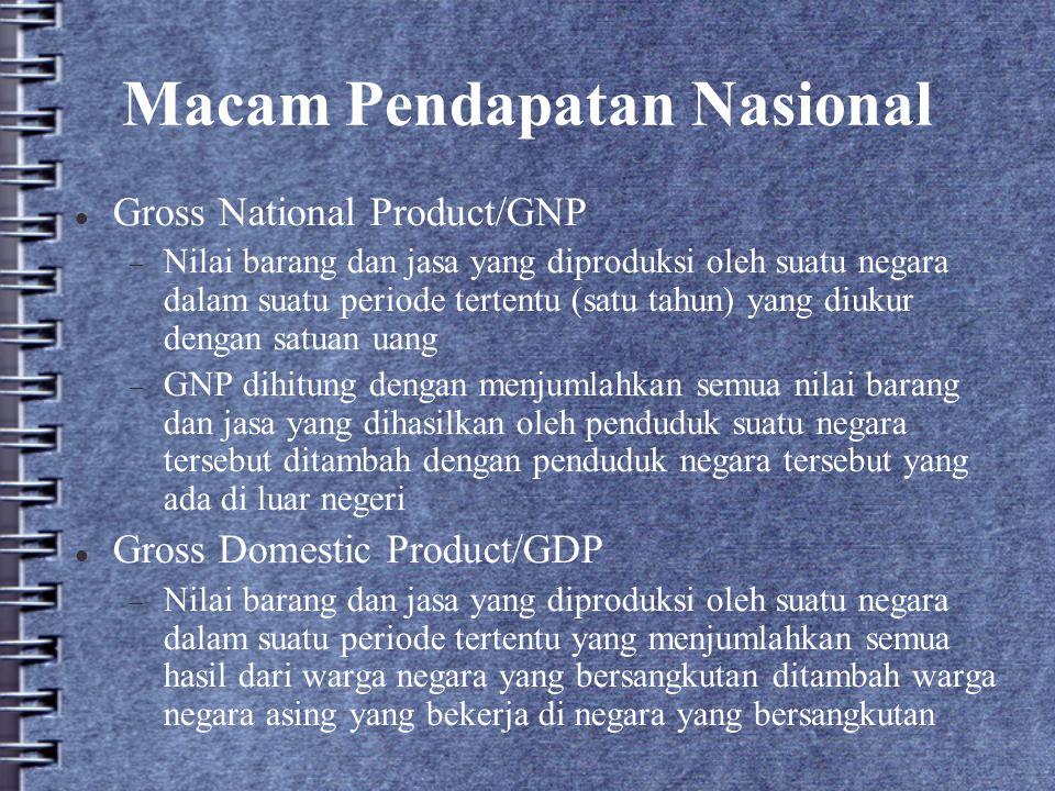Macam Pendapatan Nasional Gross National Product/GNP  Nilai barang dan jasa yang diproduksi oleh suatu negara dalam suatu periode tertentu (satu tahu