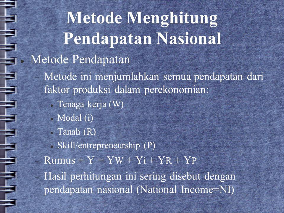 Metode Menghitung Pendapatan Nasional Metode Pendapatan  Metode ini menjumlahkan semua pendapatan dari faktor produksi dalam perekonomian: Tenaga ker