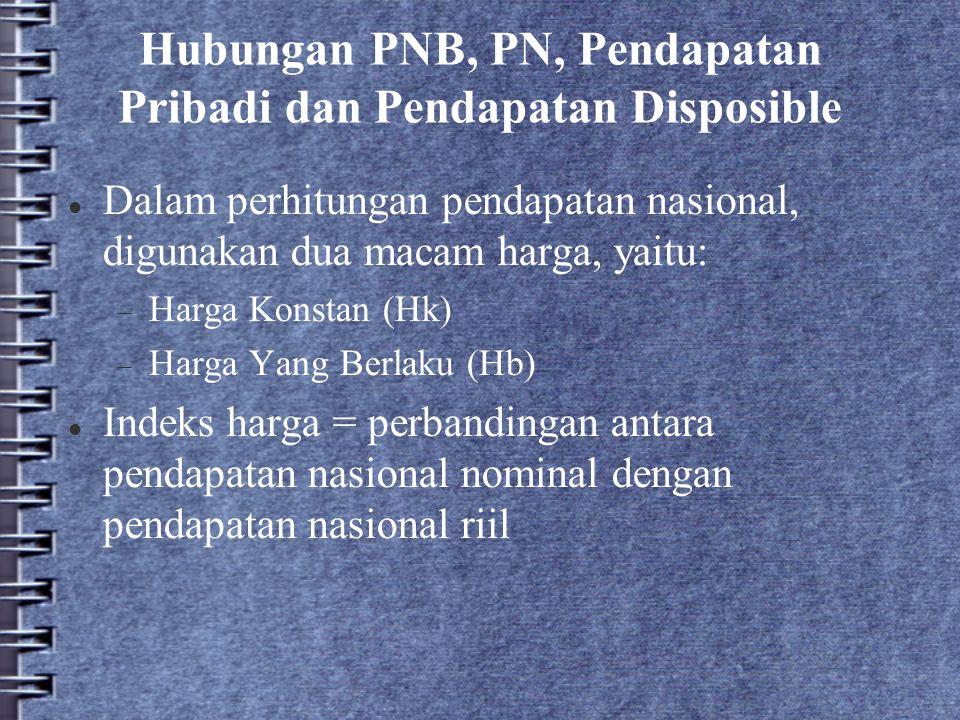 Hubungan PNB, PN, Pendapatan Pribadi dan Pendapatan Disposible Dalam perhitungan pendapatan nasional, digunakan dua macam harga, yaitu:  Harga Konsta