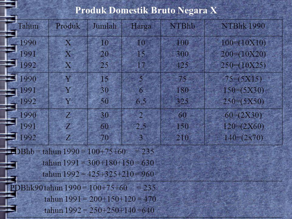 Produk Domestik Bruto Negara X TahunProdukJumlahHargaNTBhbNTBhk 1990 1990 1991 1992 XXXXXX 10 20 25 10 15 17 100 300 425 100=(10X10) 200=(10X20) 250=(
