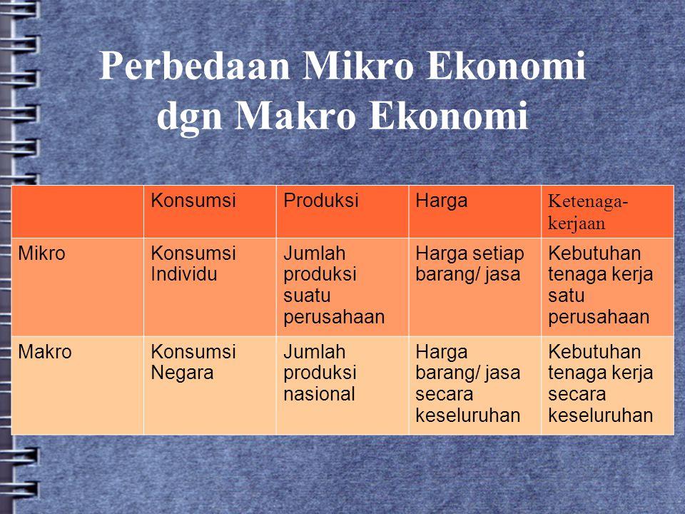 Perbedaan Mikro Ekonomi dgn Makro Ekonomi KonsumsiProduksiHarga Ketenaga- kerjaan MikroKonsumsi Individu Jumlah produksi suatu perusahaan Harga setiap