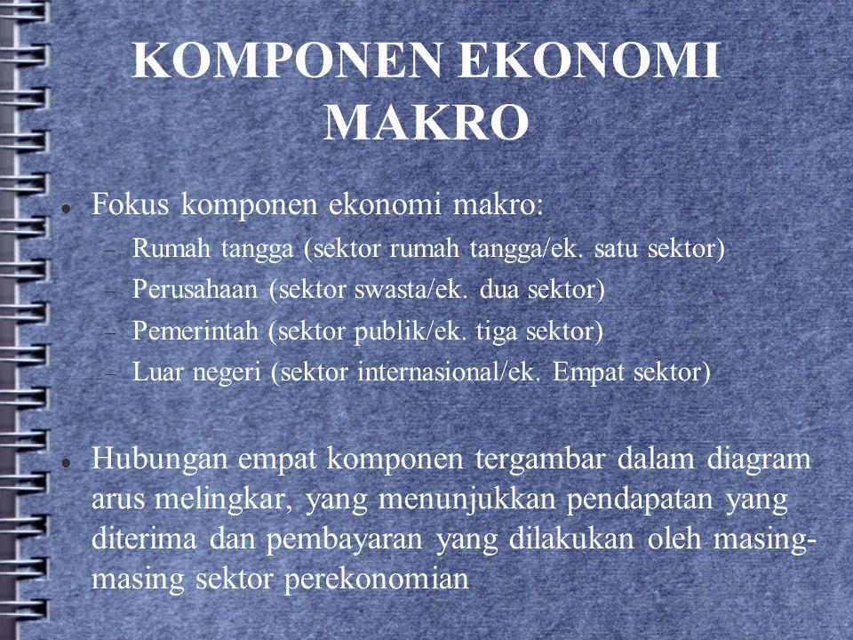 KOMPONEN EKONOMI MAKRO Fokus komponen ekonomi makro:  Rumah tangga (sektor rumah tangga/ek. satu sektor)  Perusahaan (sektor swasta/ek. dua sektor)