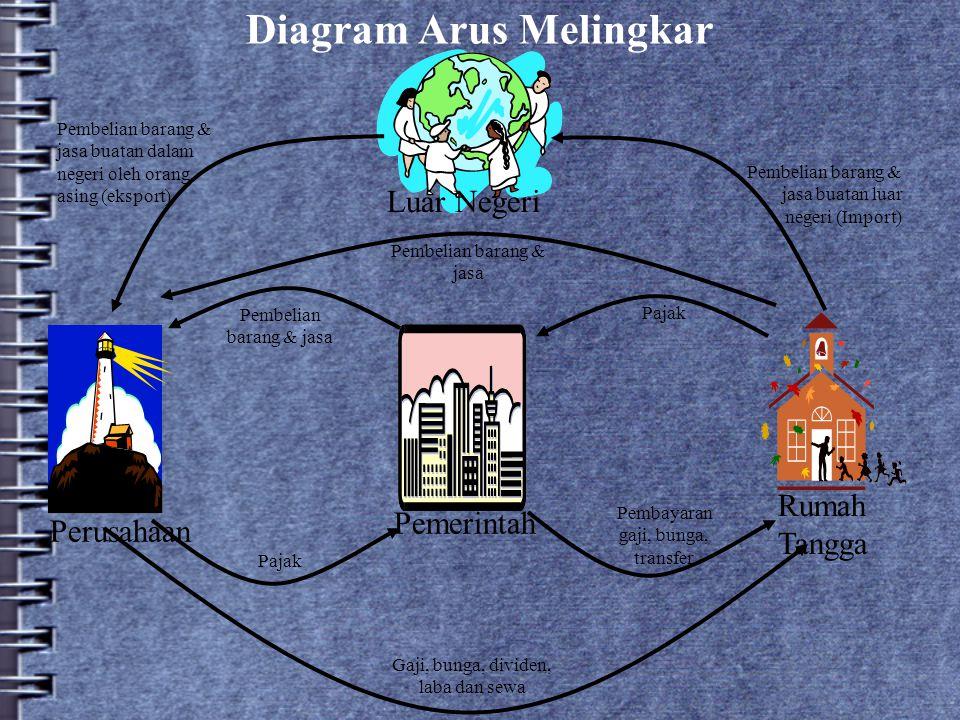 Diagram Arus Melingkar Pemerintah Perusahaan Rumah Tangga Luar Negeri Pembelian barang & jasa Pajak Pembayaran gaji, bunga, transfer Gaji, bunga, divi