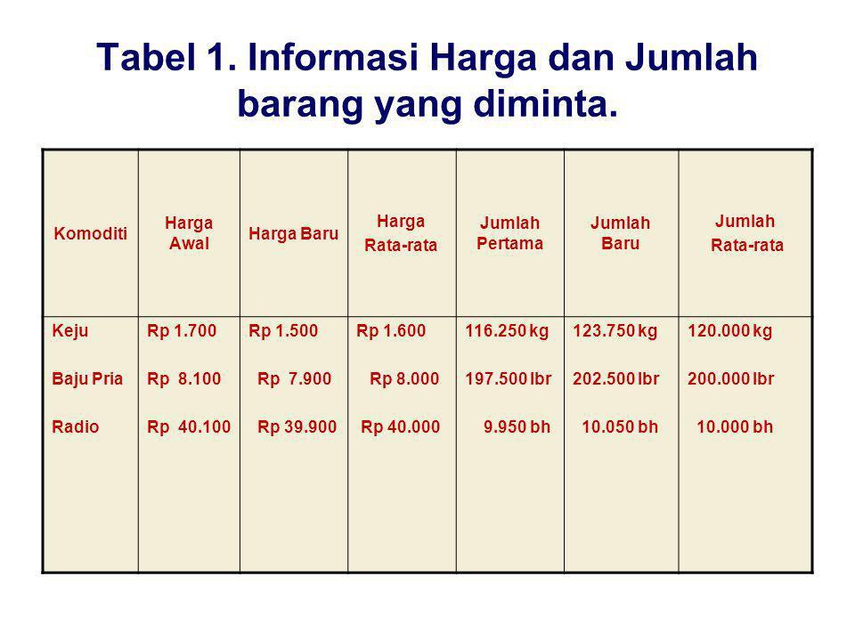 Tabel 1. Informasi Harga dan Jumlah barang yang diminta. Komoditi Harga Awal Harga Baru Harga Rata-rata Jumlah Pertama Jumlah Baru Jumlah Rata-rata Ke