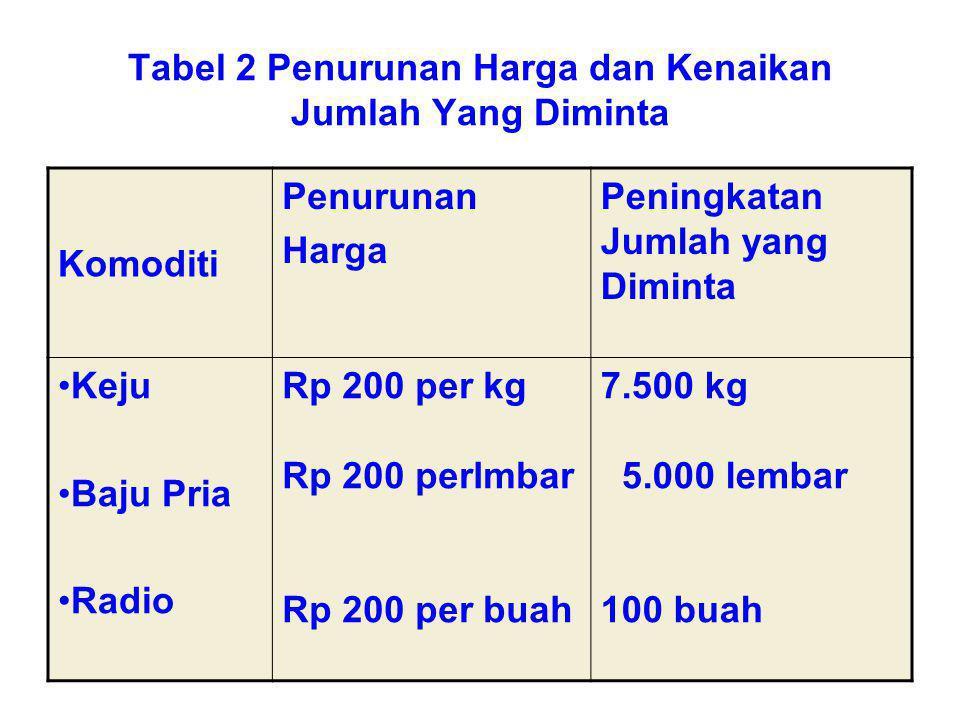 Tabel 2 Penurunan Harga dan Kenaikan Jumlah Yang Diminta Komoditi Penurunan Harga Peningkatan Jumlah yang Diminta Keju Baju Pria Radio Rp 200 per kg Rp 200 perlmbar Rp 200 per buah 7.500 kg 5.000 lembar 100 buah