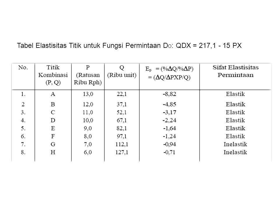 Tabel Elastisitas Titik untuk Fungsi Permintaan D O : QDX = 217,1 - 15 PX