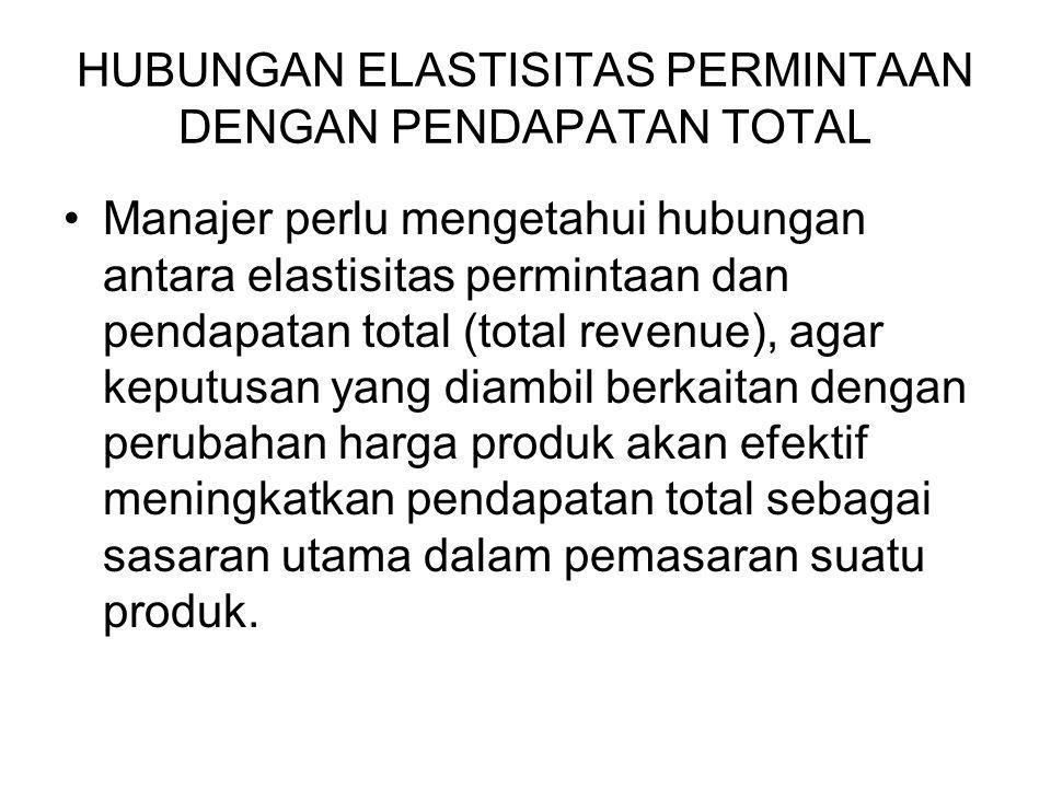 HUBUNGAN ELASTISITAS PERMINTAAN DENGAN PENDAPATAN TOTAL Manajer perlu mengetahui hubungan antara elastisitas permintaan dan pendapatan total (total re