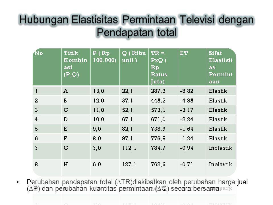 Perubahan pendapatan total (∆TR)diakibatkan oleh perubahan harga jual (∆P) dan perubahan kuantitas permintaan (∆Q) secara bersama.
