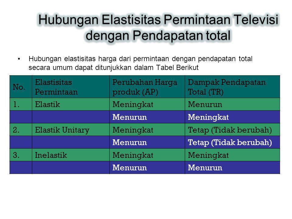 Hubungan elastisitas harga dari permintaan dengan pendapatan total secara umum dapat ditunjukkan dalam Tabel Berikut No. Elastisitas Permintaan Peruba