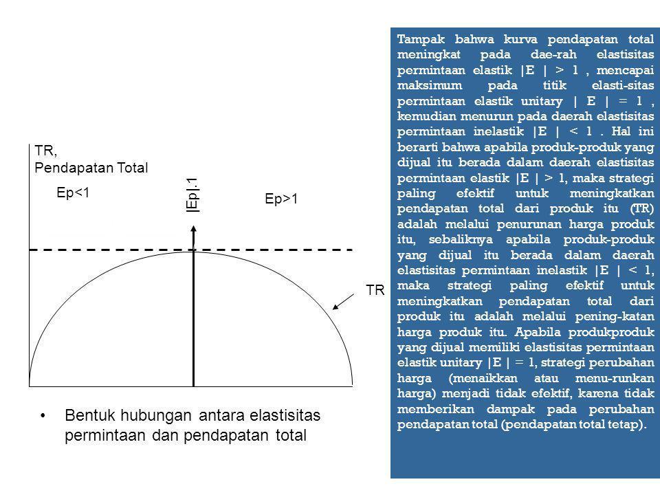Bentuk hubungan antara elastisitas permintaan dan pendapatan total |Ep|.1 TR, Pendapatan Total Ep<1 TR Ep>1 Tampak bahwa kurva pendapatan total meningkat pada dae-rah elastisitas permintaan elastik |E | > 1, mencapai maksimum pada titik elasti-sitas permintaan elastik unitary | E | = 1, kemudian menurun pada daerah elastisitas permintaan inelastik |E | 1, maka strategi paling efektif untuk meningkatkan pendapatan total dari produk itu (TR) adalah melalui penurunan harga produk itu, sebaliknya apabila produk-produk yang dijual itu berada dalam daerah elastisitas permintaan inelastik |E | < 1, maka strategi paling efektif untuk meningkatkan pendapatan total dari produk itu adalah melalui pening-katan harga produk itu.