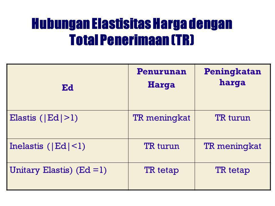 Hubungan Elastisitas Harga dengan Total Penerimaan (TR) Ed Penurunan Harga Peningkatan harga Elastis (|Ed|>1)TR meningkatTR turun Inelastis (|Ed|<1)TR turunTR meningkat Unitary Elastis) (Ed =1)TR tetap