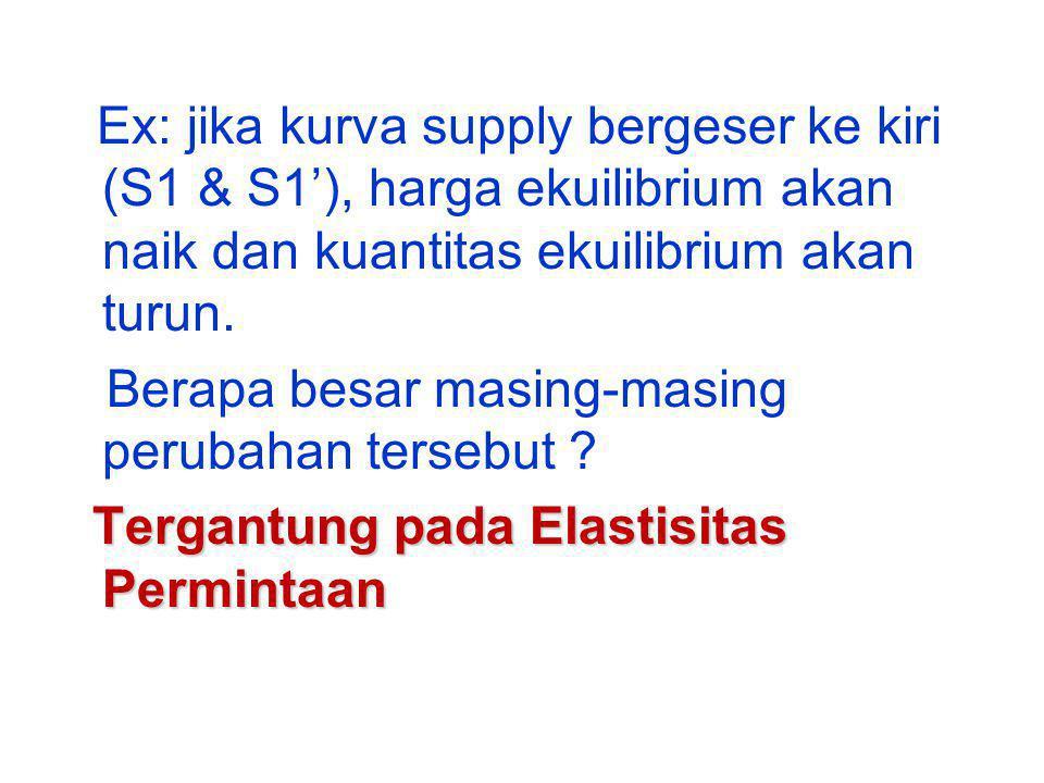 Ex: jika kurva supply bergeser ke kiri (S1 & S1'), harga ekuilibrium akan naik dan kuantitas ekuilibrium akan turun.