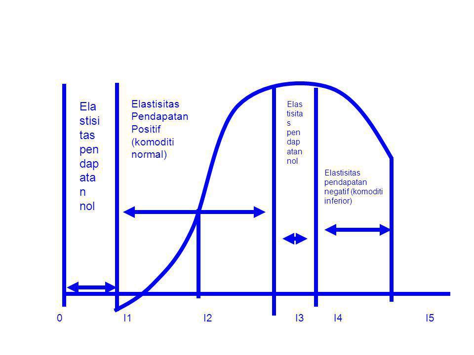 Ela stisi tas pen dap ata n nol Elastisitas pendapatan negatif (komoditi inferior) Elastisitas Pendapatan Positif (komoditi normal) 0 I1 I2 I3 I4 I5