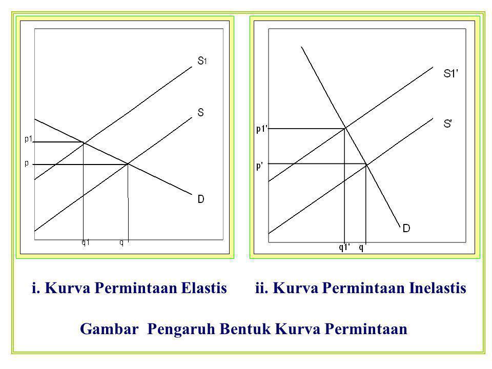 Gambar Pengaruh Bentuk Kurva Permintaan i. Kurva Permintaan Elastisii. Kurva Permintaan Inelastis