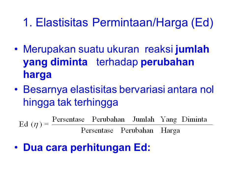 1. Elastisitas Permintaan/Harga (Ed) Merupakan suatu ukuran reaksi jumlah yang diminta terhadap perubahan harga Besarnya elastisitas bervariasi antara