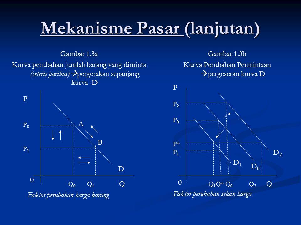 Mekanisme Pasar (lanjutan) Gambar 1.3a Kurva perubahan jumlah barang yang diminta (ceteris paribus)  pergerakan sepanjang kurva D PP0P1PP0P1 Q 0 Q 1