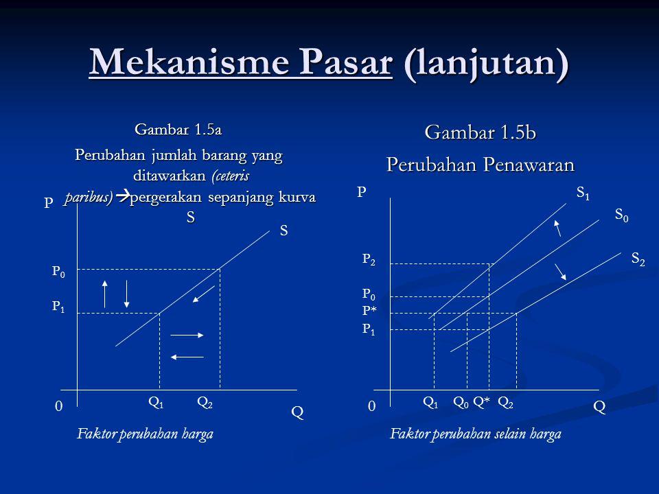 Mekanisme Pasar (lanjutan) Gambar 1.5a Perubahan jumlah barang yang ditawarkan (ceteris paribus)  pergerakan sepanjang kurva S Gambar 1.5b Perubahan
