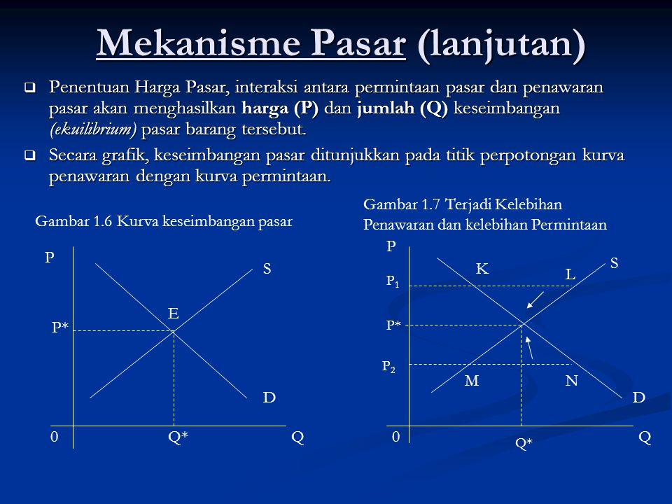 Mekanisme Pasar (lanjutan)  Penentuan Harga Pasar, interaksi antara permintaan pasar dan penawaran pasar akan menghasilkan harga (P) dan jumlah (Q) k