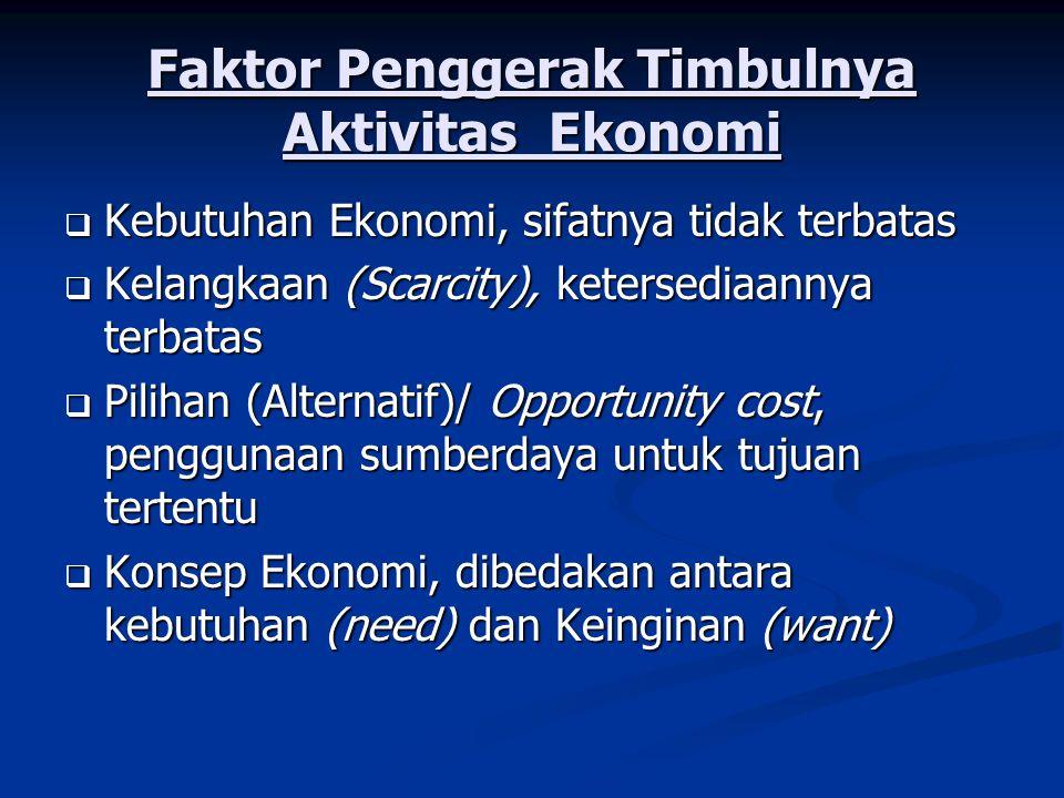 Faktor Penggerak Timbulnya Aktivitas Ekonomi  Kebutuhan Ekonomi, sifatnya tidak terbatas  Kelangkaan (Scarcity), ketersediaannya terbatas  Pilihan