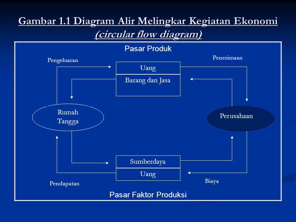 Gambar 1.1 Diagram Alir Melingkar Kegiatan Ekonomi (circular flow diagram) Pasar Produk Pasar Faktor Produksi Rumah Tangga Uang Barang dan Jasa Perusa