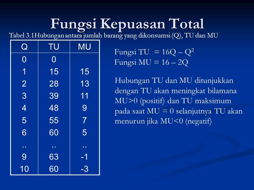 Gambar 3.1 Kurva TU dan MU TUx Qx MUx 0 0 1 2 3 4 5 6 7 8 9 10 TU = 16 – Q 2 MU = 16 – 2Q16 TU max