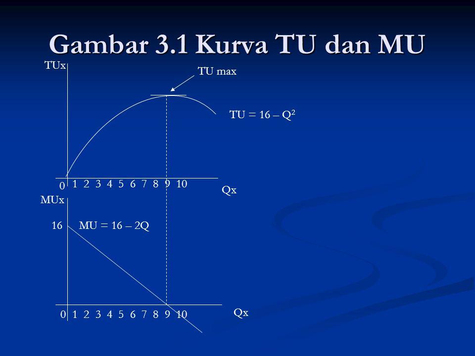 Kondisi Keseimbangan Konsumen dan Kurva Permintaan Konsumen Secara teoritis, konsumen akan memperoleh kepuasan total (TU) maksimum pada saat harga (P) sama dengan tambahan kepuasan (MU).