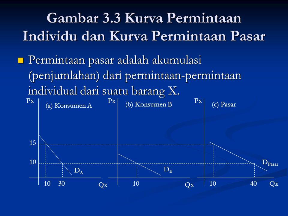 Gambar 3.3 Kurva Permintaan Individu dan Kurva Permintaan Pasar Permintaan pasar adalah akumulasi (penjumlahan) dari permintaan-permintaan individual dari suatu barang X.