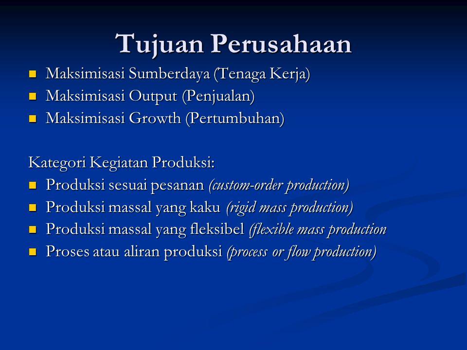 Tujuan Perusahaan Maksimisasi Sumberdaya (Tenaga Kerja) Maksimisasi Sumberdaya (Tenaga Kerja) Maksimisasi Output (Penjualan) Maksimisasi Output (Penju