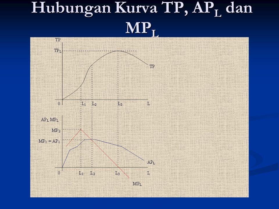 Hubungan Kurva TP, AP L dan MP L