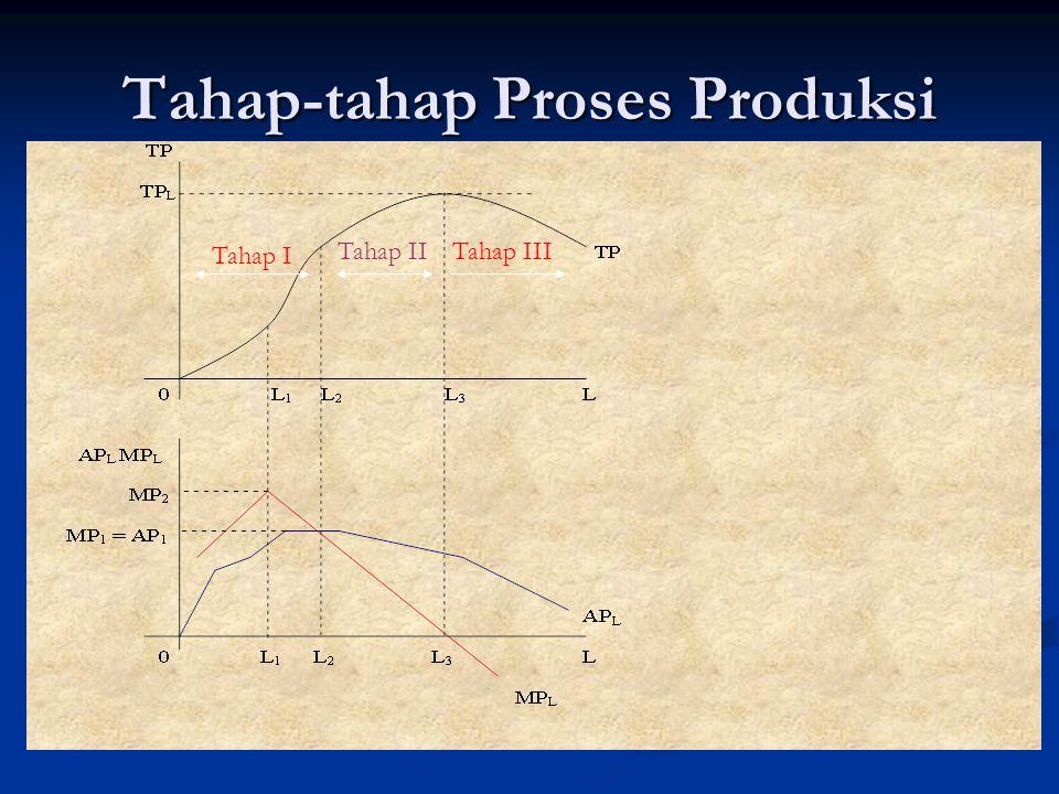 Tahap-tahap Proses Produksi Tahap I Tahap IITahap III