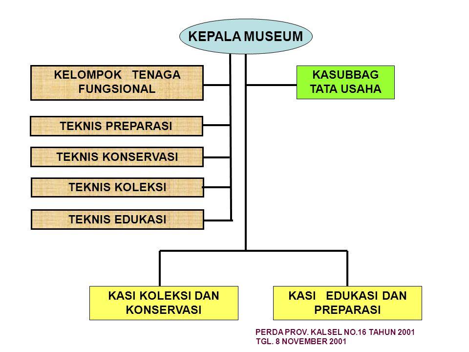 Sejarah Museum di Kalimantan Selatan Borneo Museum didirikan oleh Belanda tahun 1907 Museum Kalimantan didirikan tanggal 22 Desember 1955 Museum Banja