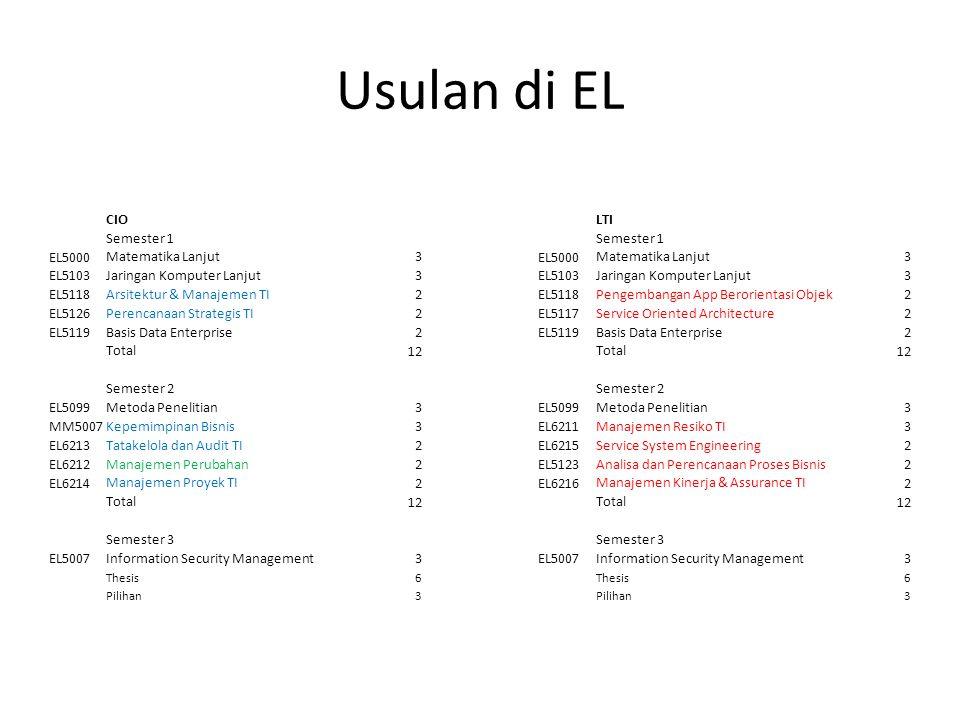 Usulan di EL CIOLTI Semester 1 EL5000 Matematika Lanjut3 EL5000 Matematika Lanjut3 EL5103 Jaringan Komputer Lanjut3 EL5103 Jaringan Komputer Lanjut3 E