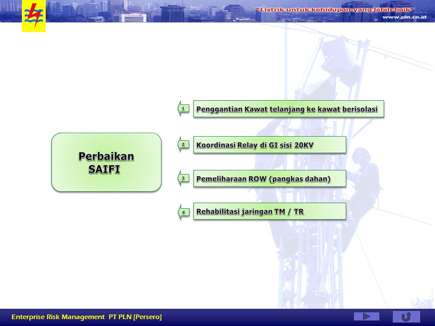Enterprise Risk Management PT PLN [Persero]