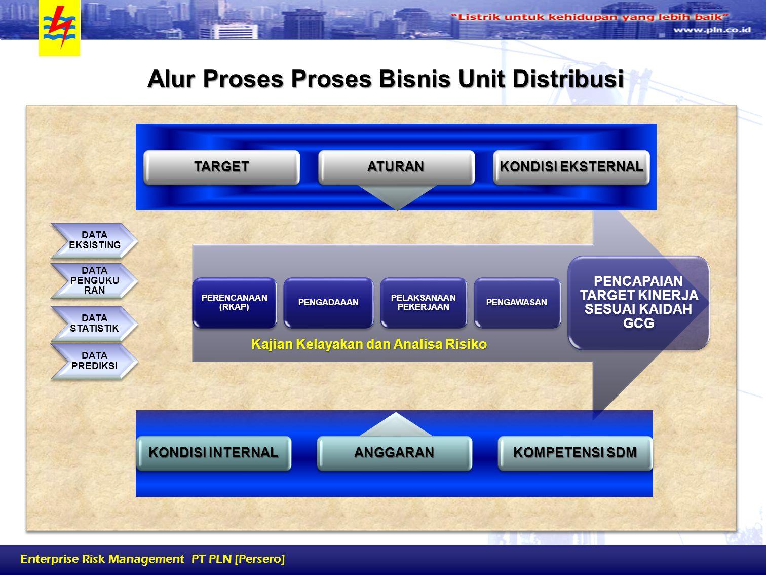 Enterprise Risk Management PT PLN [Persero] Alur Proses Proses Bisnis Unit Distribusi PERENCANAAN (RKAP) PENGADAAAN PELAKSANAAN PEKERJAAN PENGAWASAN P