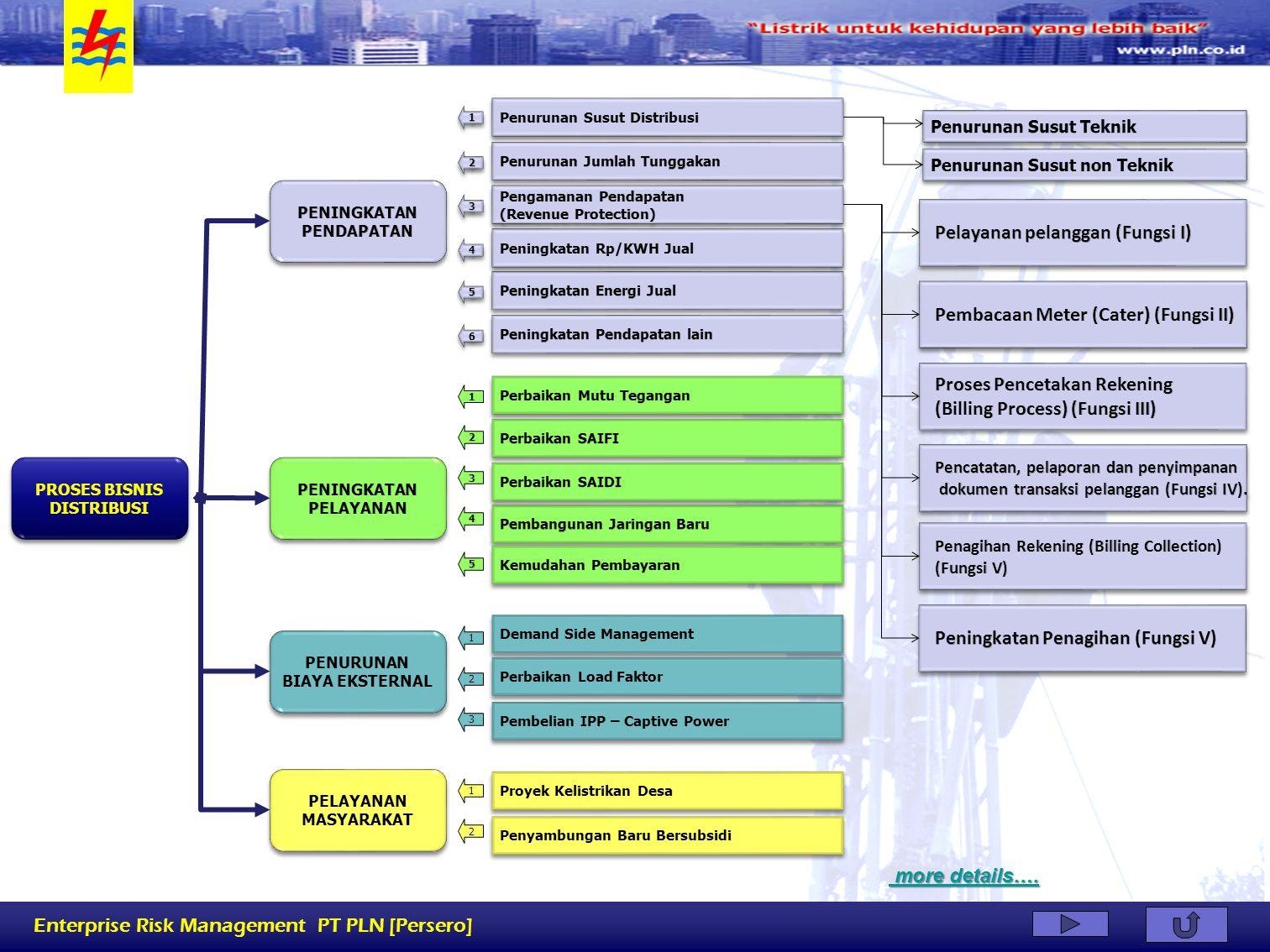 Enterprise Risk Management PT PLN [Persero] Demand Side Management Pembelian IPP – Captive Power Proyek Kelistrikan Desa 1 2 Penyambungan Baru Bersubs